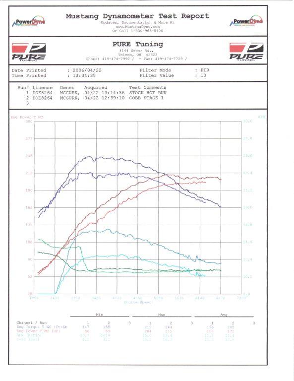 Got Dyno? Dyno Results: Stock v  Stg1 v  TDC Stg2! - Subaru